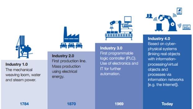 Revolusi industri autonics indonesia
