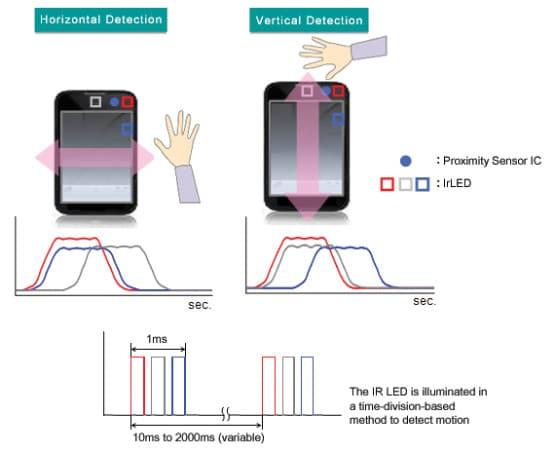Penggunaan Proximity Sensor Pada Kehidupan Sehari-hari