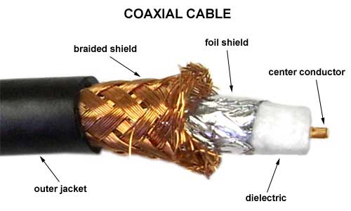 Federal kabel coaxial