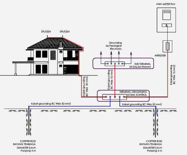 Instalasi Sistem Penangkal Petir Bagi Sebuah Bangunan (Grounding System)