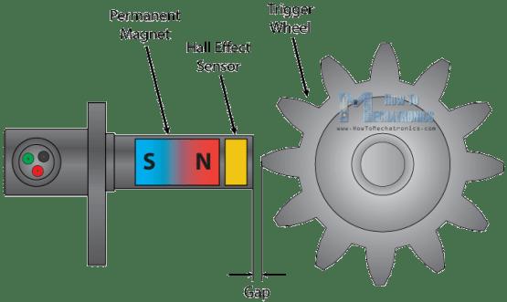 Mengenal Sensor Efek-Hall Untuk Kebutuhan Industri Pabrik