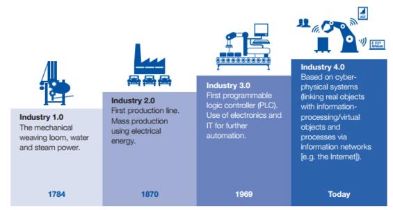 Mengenal lebih Jauh Tentang Revolusi Industri Dunia Ke Empat