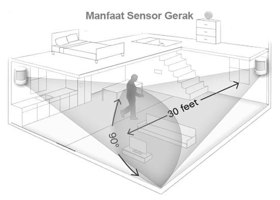 Manfaat Penggunaan Sensor Dan Detektor Gerakan Autonics, Sebagai Sistem Anti Maling