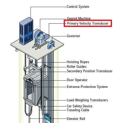 Mengenal Berbagai Sensor keamanan Pada Lift Gedung